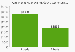 Graph of average rent prices for Walnut Grove Community Park