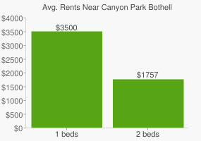 Graph of average rent prices for Canyon Park Bothell