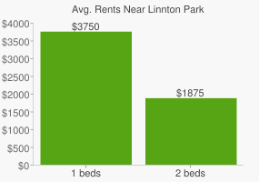 Graph of average rent prices for Linnton Park