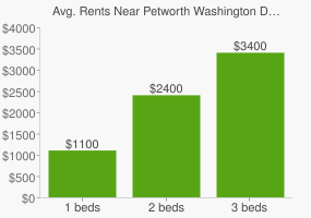 Graph of average rent prices for Petworth Washington D.C.