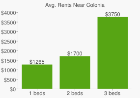 Graph of average rent prices for Colonia