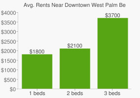 Graph of average rent prices for Downtown West Palm Beach