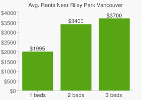 Graph of average rent prices for Riley Park Vancouver