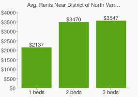 Graph of average rent prices for District of North Vancouver