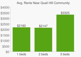 Graph of average rent prices for Quail Hill Community Park