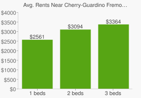 Graph of average rent prices for Cherry-Guardino Fremont