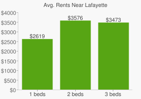 Graph of average rent prices for Lafayette