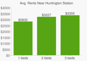 Graph of average rent prices for Huntington Station