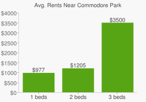 Graph of average rent prices for Commodore Park