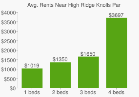 Graph of average rent prices for High Ridge Knolls Park