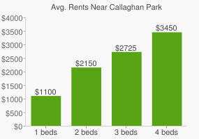 Graph of average rent prices for Callaghan Park
