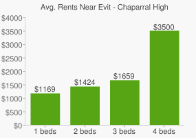 Graph of average rent prices for Evit - Chaparral High School