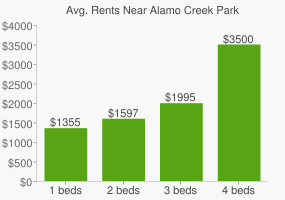 Graph of average rent prices for Alamo Creek Park