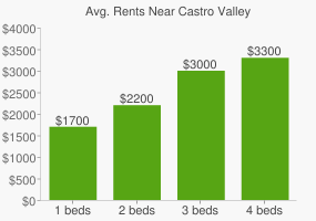 Graph of average rent prices for Castro Valley