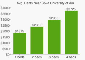 Graph of average rent prices for Soka University of America