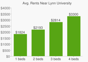Graph of average rent prices for Lynn University