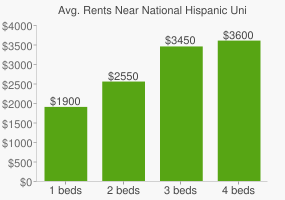 Graph of average rent prices for National Hispanic University