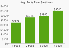 Graph of average rent prices for Smithtown