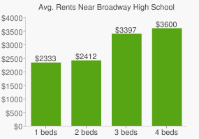 Graph of average rent prices for Broadway High School