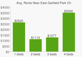 Graph of average rent prices for East Garfield Park Chicago