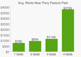 Graph of average rent prices for Pony Pasture Park