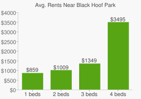 Graph of average rent prices for Black Hoof Park