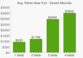 Graph of average rent prices for Evit - Desert Mountain High School