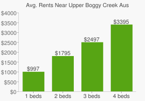 Graph of average rent prices for Upper Boggy Creek Austin