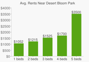 Graph of average rent prices for Desert Bloom Park