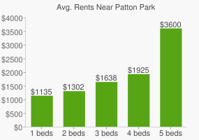 Graph of average rent prices for Patton Park