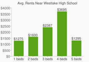 Graph of average rent prices for Westlake High School