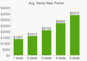 Graph of average rent prices for Parker