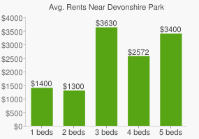 Graph of average rent prices for Devonshire Park