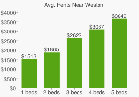 Graph of average rent prices for Weston