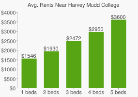 Graph of average rent prices for Harvey Mudd College