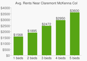 Graph of average rent prices for Claremont McKenna College