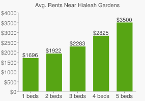 Graph of average rent prices for Hialeah Gardens