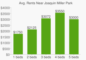 Graph of average rent prices for Joaquin Miller Park