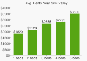 Graph of average rent prices for Simi Valley