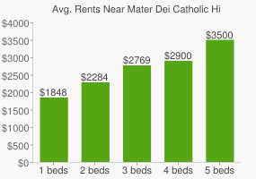 Graph of average rent prices for Mater Dei Catholic High School