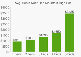 Graph of average rent prices for Red Mountain High School