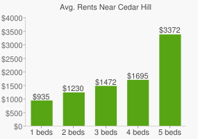 Graph of average rent prices for Cedar Hill