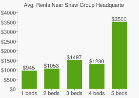 Graph of average rent prices for Shaw Group Headquarters