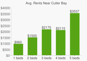 Graph of average rent prices for Cutler Bay