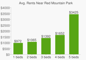 Graph of average rent prices for Red Mountain Park