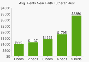 Graph of average rent prices for Faith Lutheran Jr/sr High School