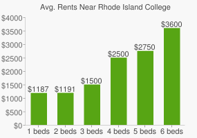 Graph of average rent prices for Rhode Island College