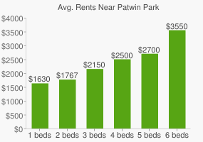 Graph of average rent prices for Patwin Park