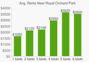 Graph of average rent prices for Royal Orchard Park