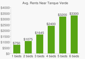 Graph of average rent prices for Tanque Verde